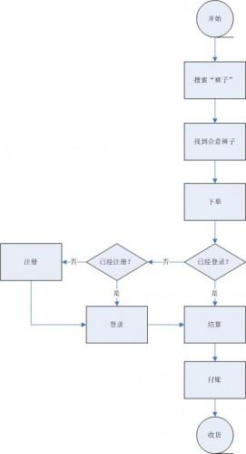 业务逻辑图